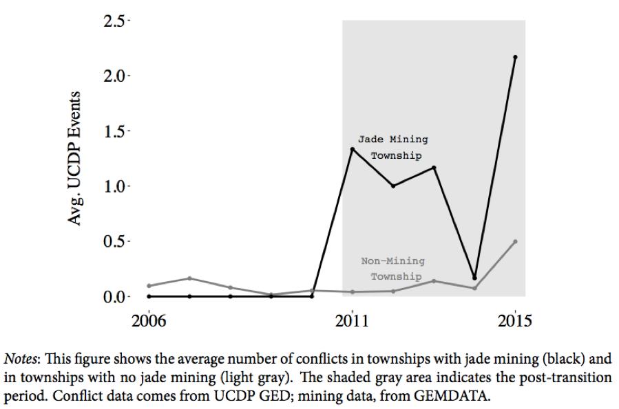 Jade Mining and Conflict in Myanmar 2006-2015