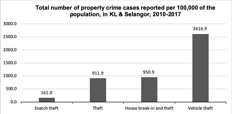 Crime Trends And Patterns In Malaysia Kyoto Review Of Southeast Asia