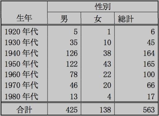 Kitamura_chart1_ja