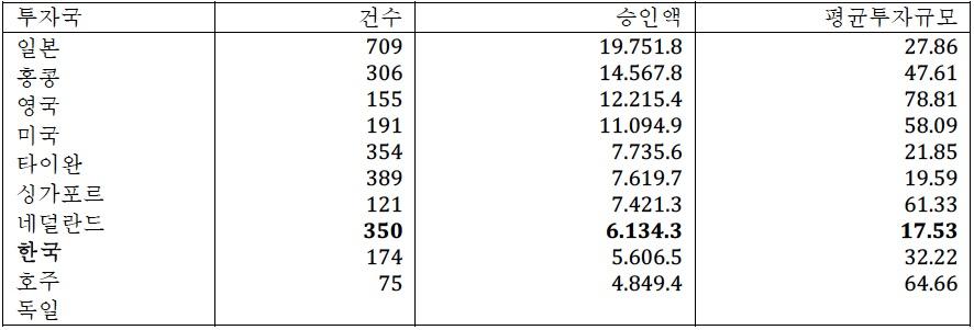 Korean_Indonesia_table1