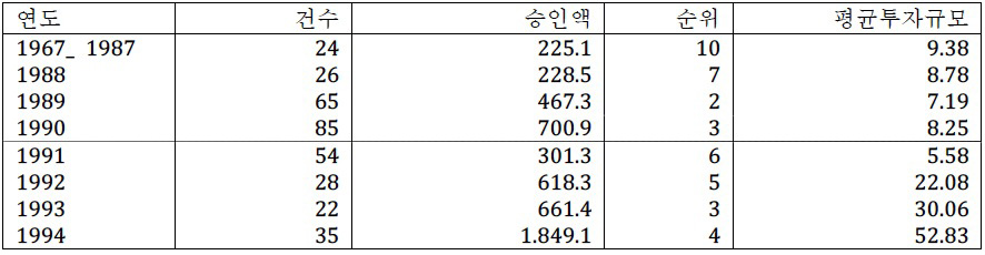 Korean_Indonesia_table2