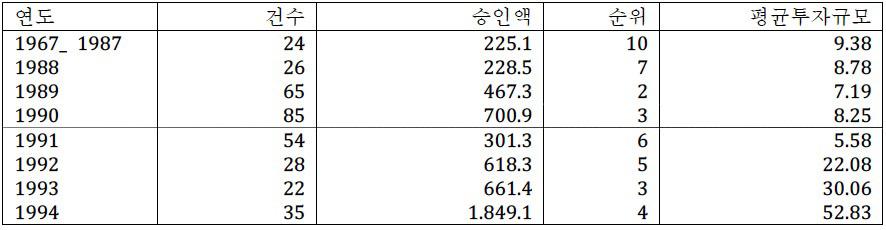 Korean_Indonesia_table2