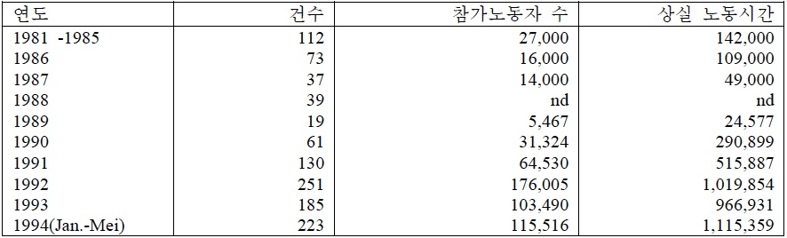 Korean_Indonesia_table4