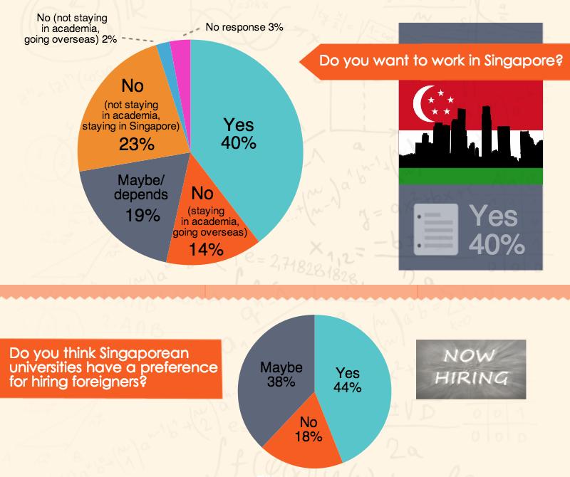 Singapore_academics_figures