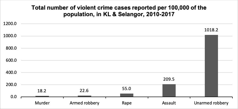 Violent Crime Malaysia