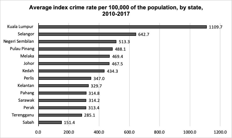 highest average index crime rates Malaysia_KRSEA